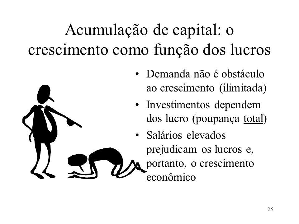25 Acumulação de capital: o crescimento como função dos lucros Demanda não é obstáculo ao crescimento (ilimitada) Investimentos dependem dos lucro (poupança total) Salários elevados prejudicam os lucros e, portanto, o crescimento econômico