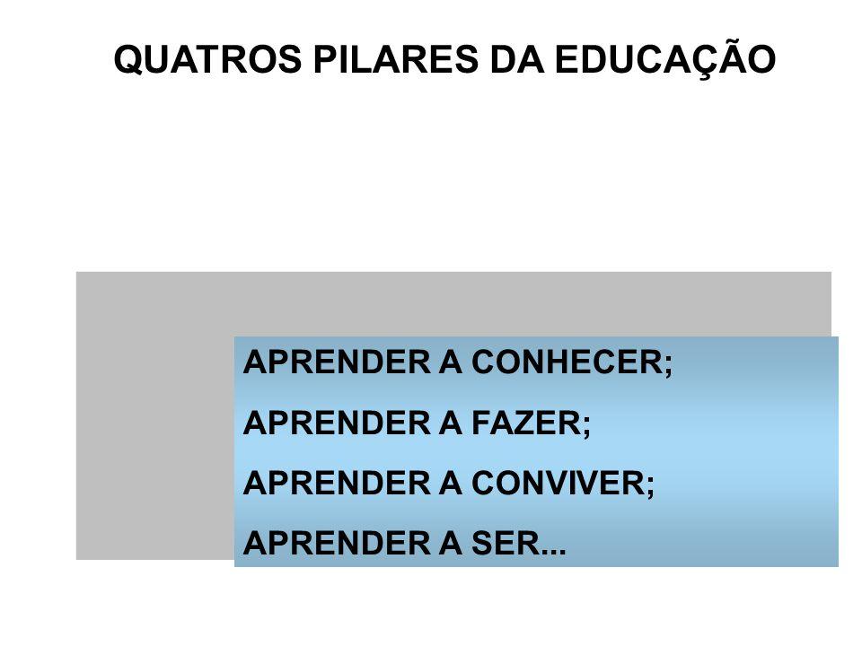 QUATROS PILARES DA EDUCAÇÃO APRENDER A CONHECER; APRENDER A FAZER; APRENDER A CONVIVER; APRENDER A SER...
