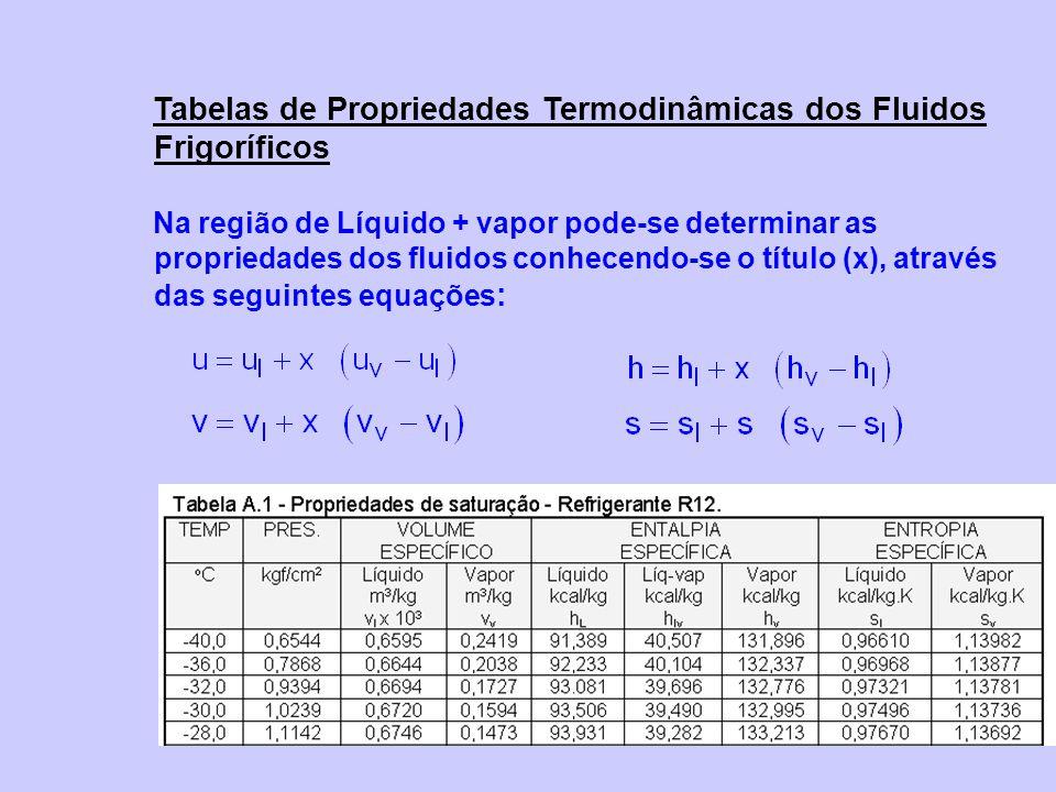 Na região de Líquido + vapor pode-se determinar as propriedades dos fluidos conhecendo-se o título (x), através das seguintes equações :