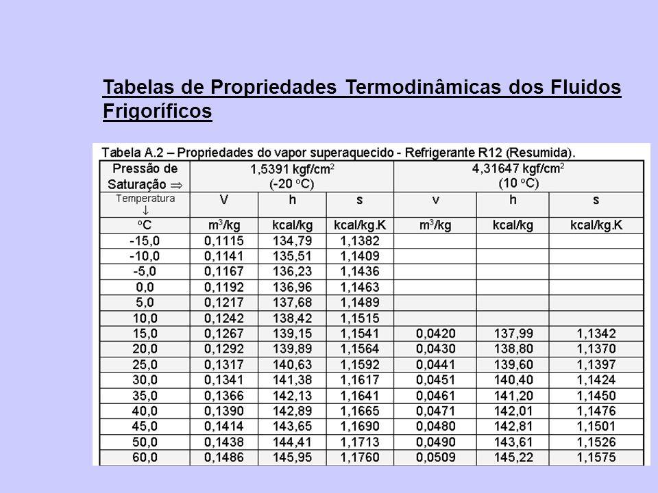 Tabelas de Propriedades Termodinâmicas dos Fluidos Frigoríficos