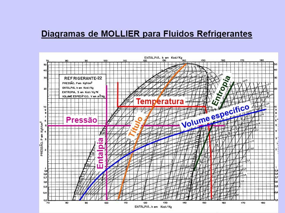 Diagramas de MOLLIER para Fluidos Refrigerantes Temperatura Pressão Entalpia Título Entropia Volume específico