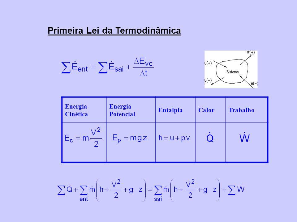 Primeira Lei da Termodinâmica Energia Cinética Energia Potencial EntalpiaCalorTrabalho