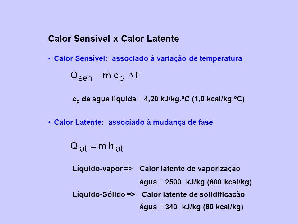 Calor Sensível x Calor Latente Calor Sensível: associado à variação de temperatura c p da água líquida 4,20 kJ/kg.ºC (1,0 kcal/kg.ºC) Calor Latente: associado à mudança de fase Líquido-vapor => Calor latente de vaporização água 2500 kJ/kg (600 kcal/kg) Líquido-Sólido => Calor latente de solidificação água 340 kJ/kg (80 kcal/kg)
