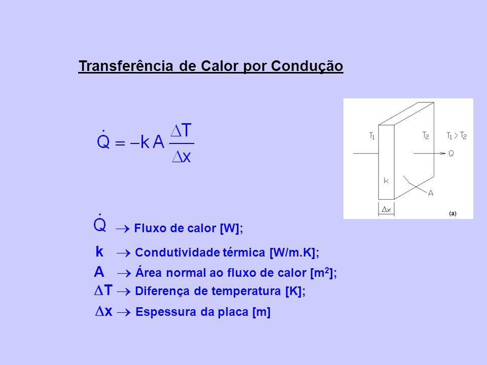 Transferência de Calor por Condução k Condutividade térmica [W/m.K]; A Área normal ao fluxo de calor [m 2 ]; T Diferença de temperatura [K]; x Espessura da placa [m] Fluxo de calor [W];