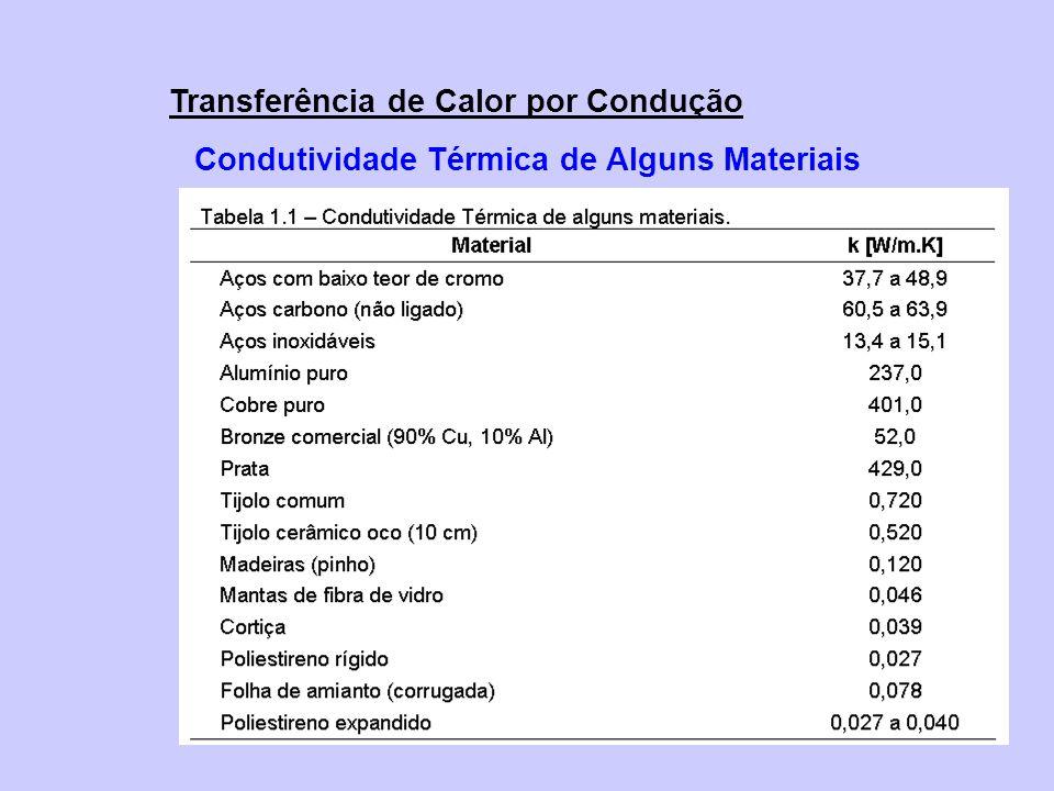 Transferência de Calor por Condução Condutividade Térmica de Alguns Materiais