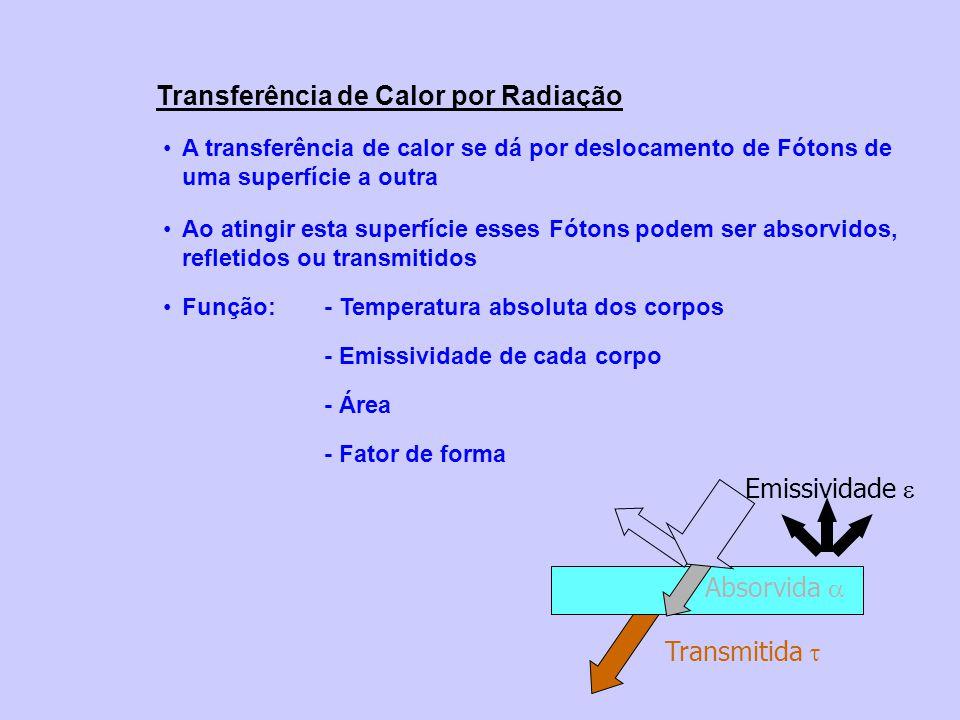 Transferência de Calor por Radiação A transferência de calor se dá por deslocamento de Fótons de uma superfície a outra Ao atingir esta superfície esses Fótons podem ser absorvidos, refletidos ou transmitidos Função:- Temperatura absoluta dos corpos - Emissividade de cada corpo - Área - Fator de forma Absorvida Transmitida Refletida Emissividade