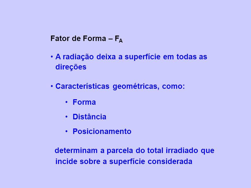 Fator de Forma – F A A radiação deixa a superfície em todas as direções Características geométricas, como: Forma Distância Posicionamento determinam a parcela do total irradiado que incide sobre a superfície considerada