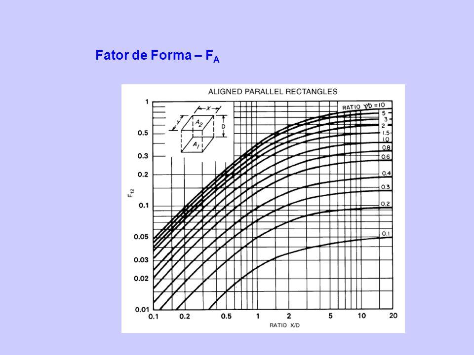 Fator de Forma – F A