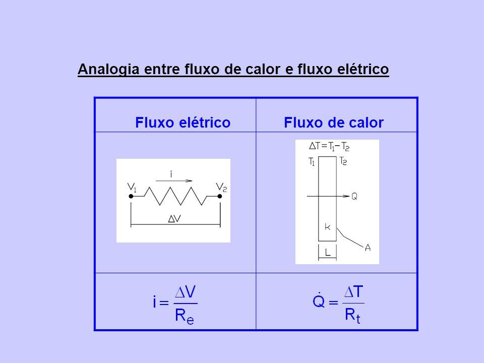 Analogia entre fluxo de calor e fluxo elétrico Fluxo elétricoFluxo de calor