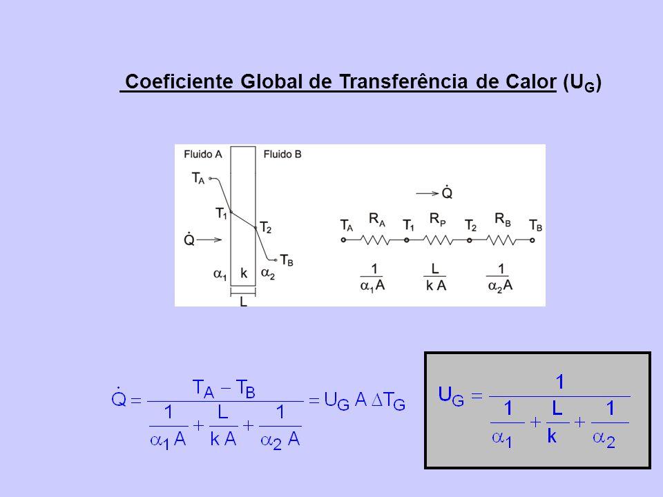 Coeficiente Global de Transferência de Calor (U G )
