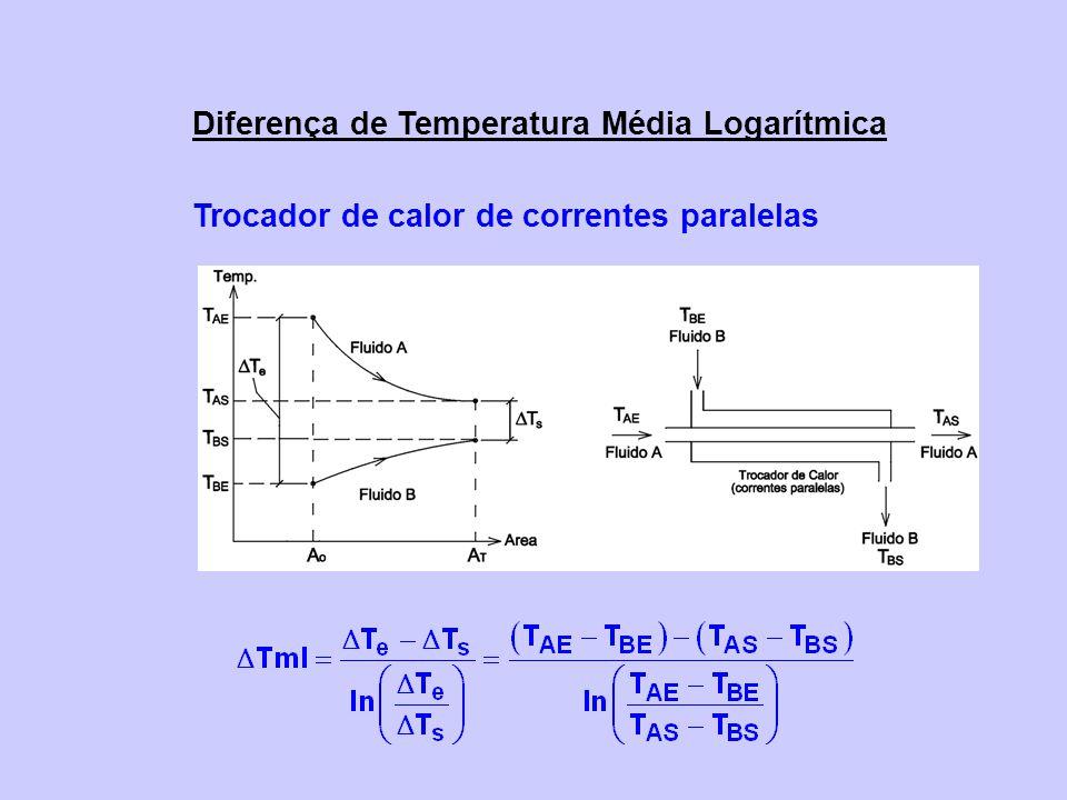 Diferença de Temperatura Média Logarítmica Trocador de calor de correntes paralelas
