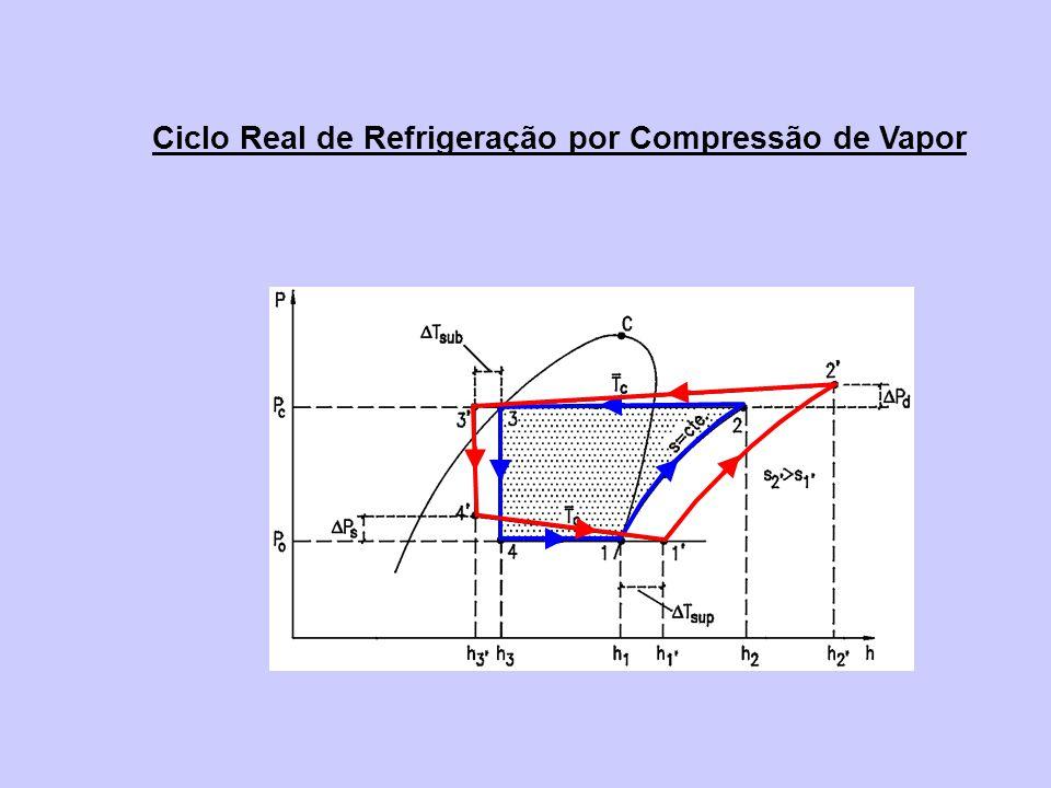 Ciclo Real de Refrigeração por Compressão de Vapor