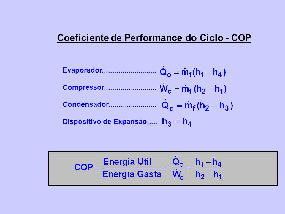 Coeficiente de Performance do Ciclo - COP Evaporador........................... Compressor.......................... Condensador......................