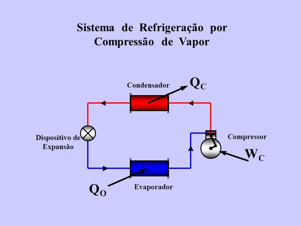 Dispositivo de Expansão Evaporador Condensador Compressor QCQC QOQO WCWC Sistema de Refrigeração por Compressão de Vapor