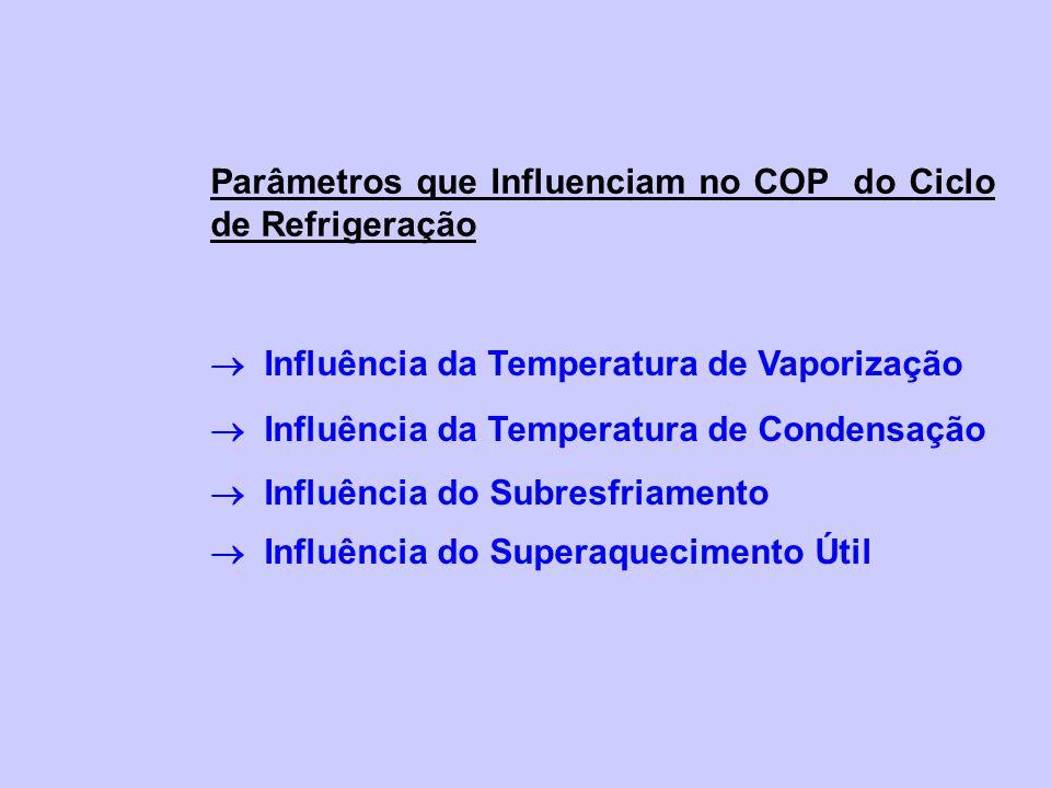 Parâmetros que Influenciam no COP do Ciclo de Refrigeração Influência da Temperatura de Vaporização Influência da Temperatura de Condensação Influência do Subresfriamento Influência do Superaquecimento Útil