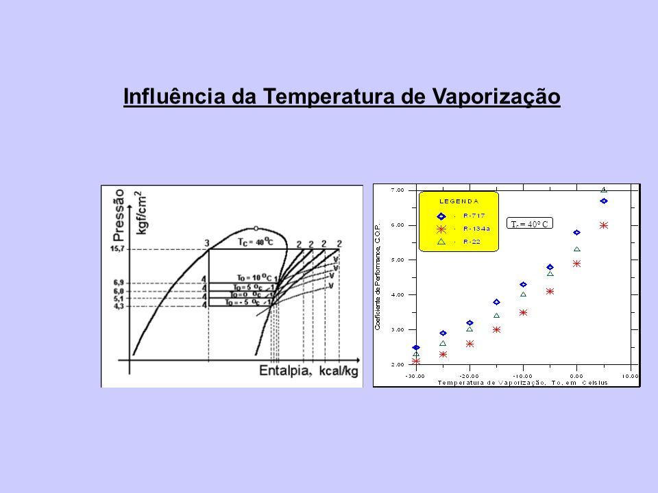 T c = 40 o C Influência da Temperatura de Vaporização