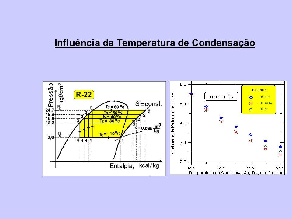 Influência do Subresfriamento