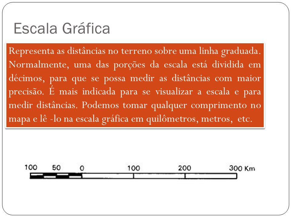 Escala Gráfica Representa as distâncias no terreno sobre uma linha graduada. Normalmente, uma das porções da escala está dividida em décimos, para que