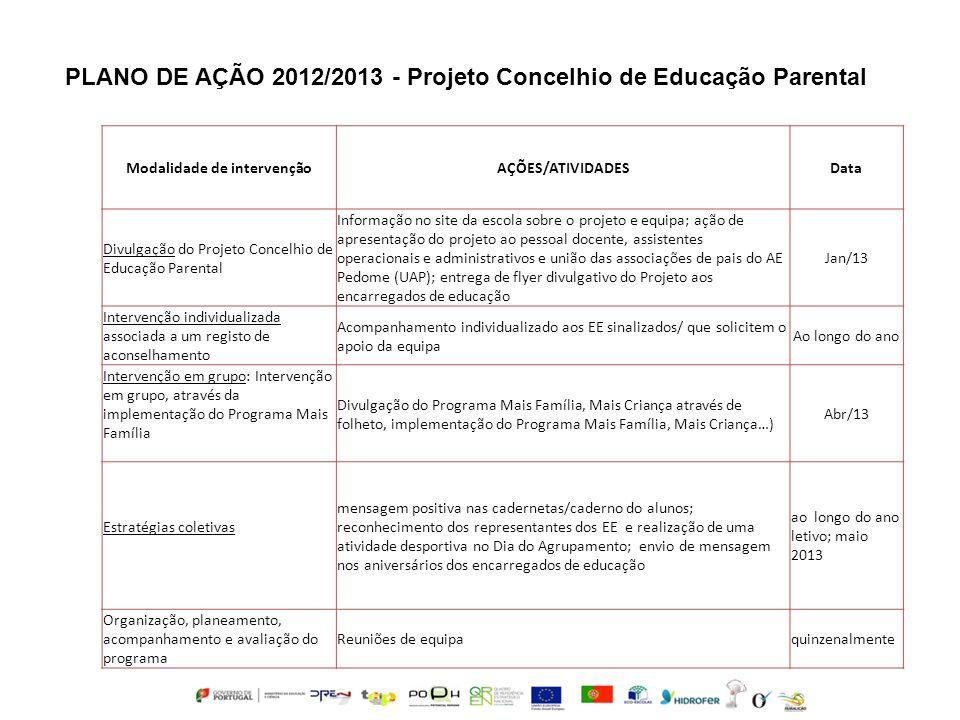 Modalidade de intervençãoAÇÕES/ATIVIDADESData Divulgação do Projeto Concelhio de Educação Parental Informação no site da escola sobre o projeto e equi