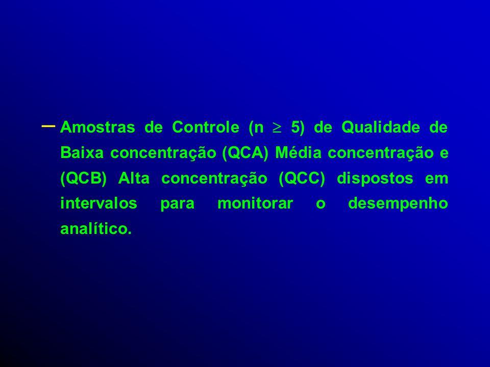 Uma Lista analítica é constituída por * : – Amostras analíticas em duplicata a ser determinadas. – Uma curva de calibração em duplicata utilizando a m