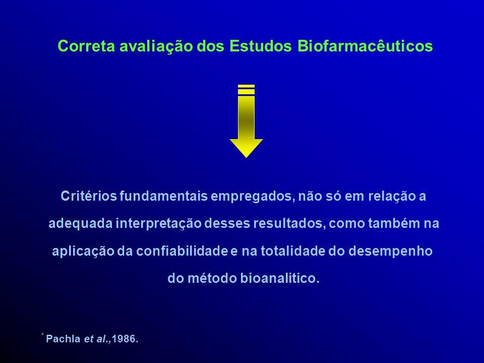 Final dos anos 80 Importância da validação de métodos bioanalíticos e suas influências na avaliação e interpretação dos resultados Alvo de amplas disc