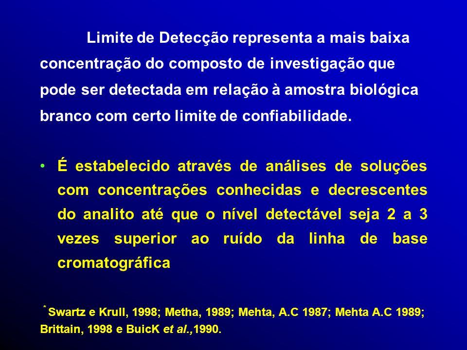 Sensibilidade, Limite de Detecção (LOD), Limite de Quantificação (LOQ) A metodologia analítica é dito sensível quan- do pequenas mudanças nos padrões