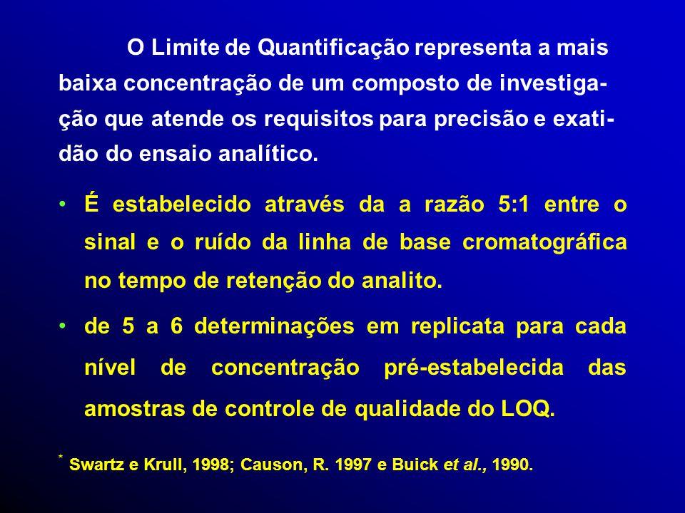 Limite de Detecção representa a mais baixa concentração do composto de investigação que pode ser detectada em relação à amostra biológica branco com c
