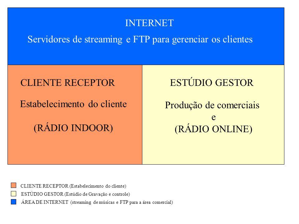 CLIENTE RECEPTORESTÚDIO GESTOR CLIENTE RECEPTOR (Estabelecimento do cliente) ESTÚDIO GESTOR (Estúdio de Gravação e controle) ÁREA DE INTERNET (streaming de músicas e FTP para a área comercial) Estabelecimento do cliente (RÁDIO INDOOR) Produção de comerciais e (RÁDIO ONLINE) INTERNET Servidores de streaming e FTP para gerenciar os clientes