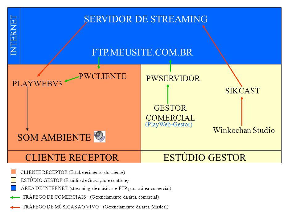 SIKCAST Winkochan Studio SERVIDOR DE STREAMING FTP.MEUSITE.COM.BR PWCLIENTE PWSERVIDOR GESTOR COMERCIAL PLAYWEBV3 SOM AMBIENTE CLIENTE RECEPTORESTÚDIO GESTOR CLIENTE RECEPTOR (Estabelecimento do cliente) ESTÚDIO GESTOR (Estúdio de Gravação e controle) ÁREA DE INTERNET (streaming de músicas e FTP para a área comercial) (PlayWeb-Gestor) TRÁFEGO DE COMERCIAIS – (Gerenciamento da área comercial) TRÁFEGO DE MÚSICAS AO VIVO – (Gerenciamento da área Musical) INTERNET