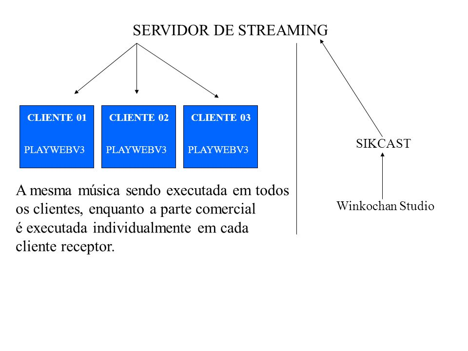 SIKCAST Winkochan Studio SERVIDOR DE STREAMING PLAYWEBV3 SOM AMBIENTE Winkochan Studio = Player Musical SIKCAST = Encoder (manda o áudio que está sendo executado no Winkochan Studio para internet) PLAYWEB-V3 = Recebe o áudio da internet e reproduz no cliente.