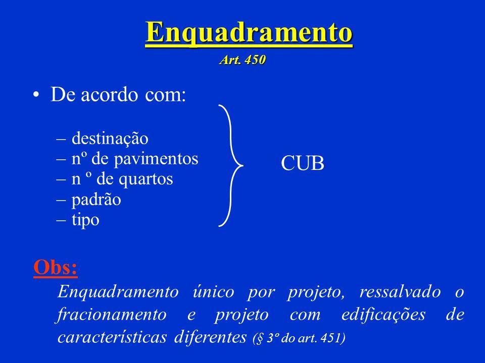 Aferição Indireta da Mão-de-Obra Serviços da construção civil. (Art 623) Remuneração % sobre valor bruto da NF: Pavimentação asfáltica 4% Terraplenage