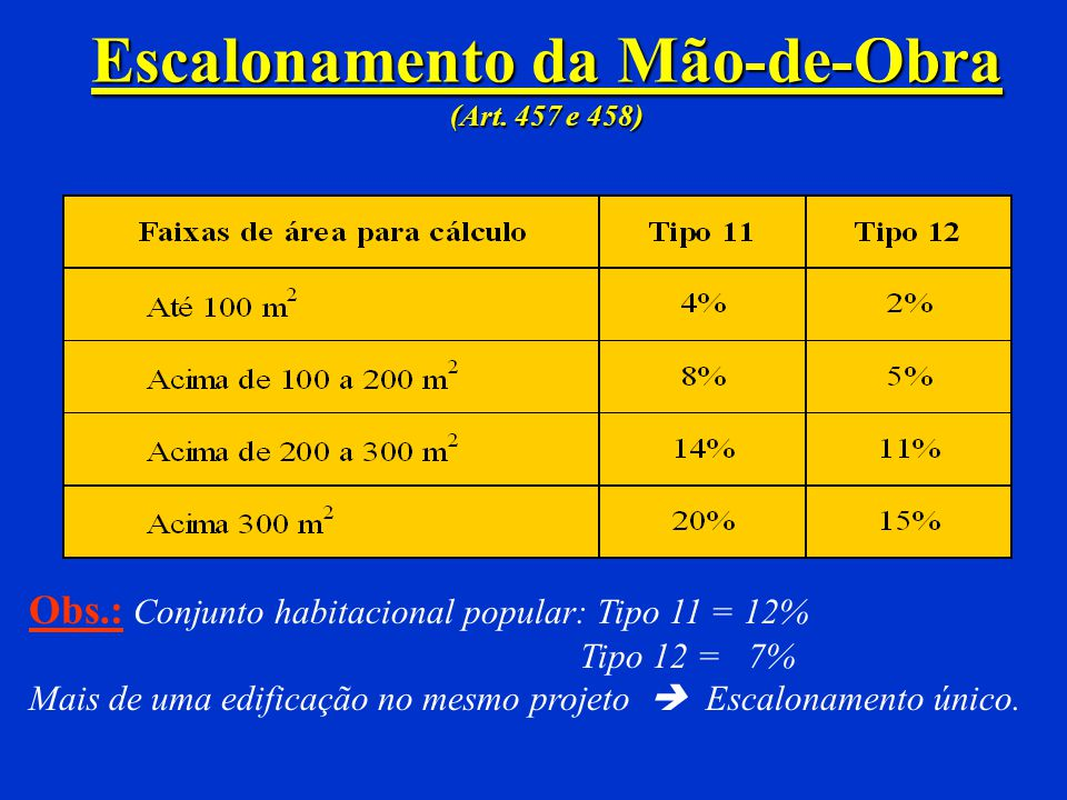 Nº DE PAVIMENTOS (Art. 452) QUANTIDADE DE QUARTOS (Art. 453) Residência 2Q ou 3Q Hotel, motel, spa, hospital 3Q PADRÃO (Art. 454) Obs.: Hospital, spa,