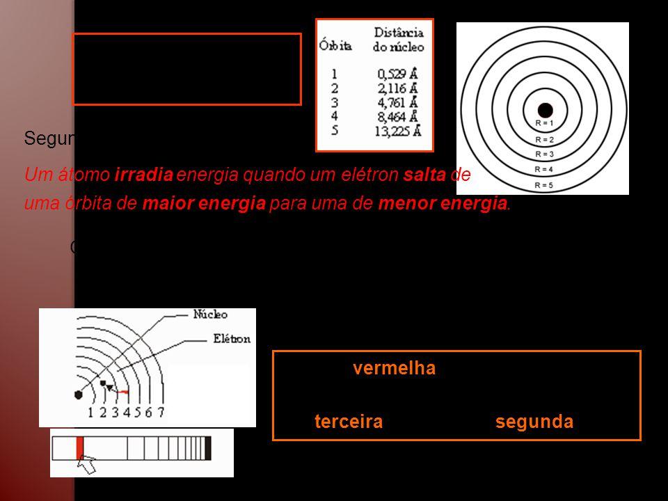 Segundo postulado de Bohr. Um átomo irradia energia quando um elétron salta de uma órbita de maior energia para uma de menor energia. Órbitas de Bohr