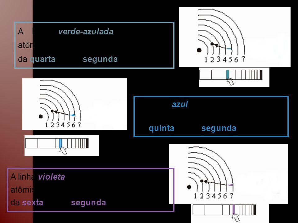 A linha verde-azulada no espectro atômico é causada por elétrons saltando da quarta para a segunda órbita. A linha azul no espectro atômico é causada