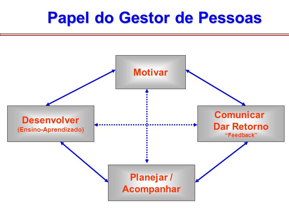 Motivar Planejar / Acompanhar Desenvolver (Ensino-Aprendizado) Comunicar Dar Retorno Feedback Papel do Gestor de Pessoas