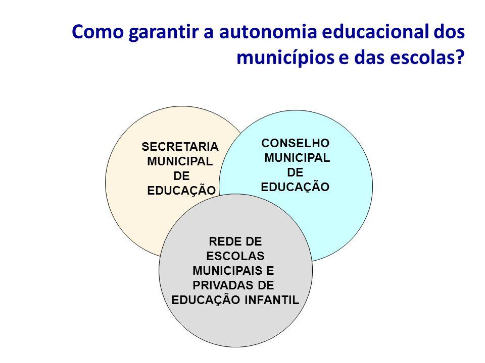 Como garantir a autonomia educacional dos municípios e das escolas? SECRETARIA MUNICIPAL DE EDUCAÇÃO CONSELHO MUNICIPAL DE EDUCAÇÃO REDE DE ESCOLAS MU