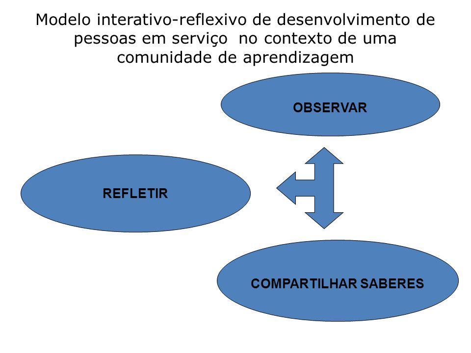 Modelo interativo-reflexivo de desenvolvimento de pessoas em serviço no contexto de uma comunidade de aprendizagem OBSERVAR COMPARTILHAR SABERES REFLE