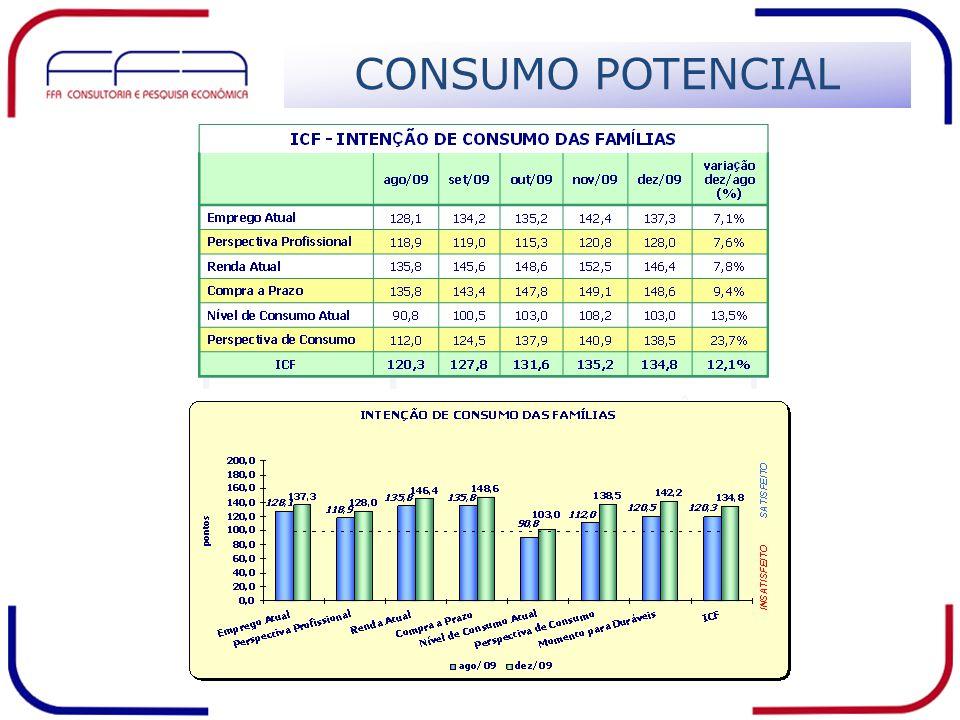 CONSUMO BRASIL - LP