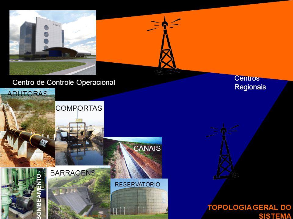 Centro de Controle Operacional Centros Regionais COMPORTAS RESERVATÓRIO CANAIS BARRAGENS BOMBEAMENTO ADUTORAS TOPOLOGIA GERAL DO SISTEMA