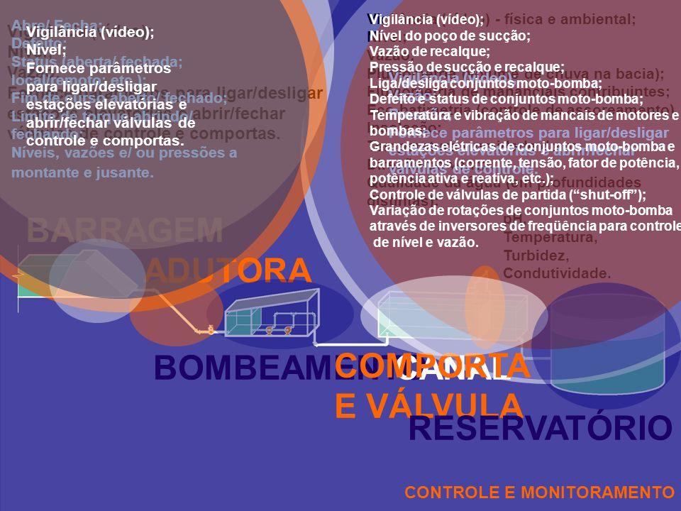 CONTROLE E MONITORAMENTO BARRAGEM Vigilância (vídeo) - física e ambiental; Nível; Vazão; Pluviometria (volume de chuva na bacia); Fluviometria de mana