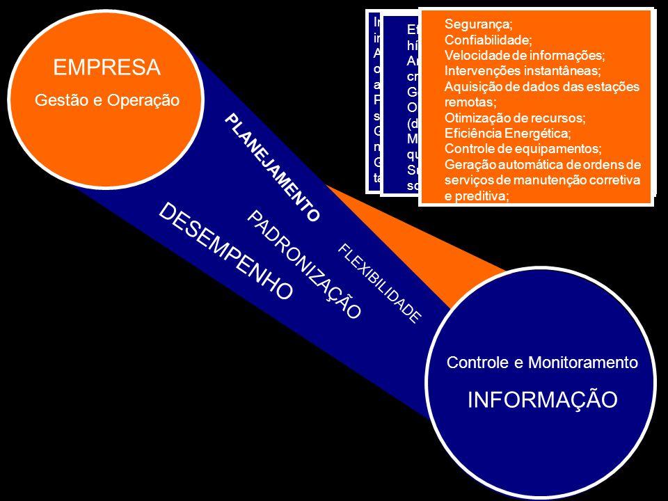 EMPRESA Gestão e Operação Controle e Monitoramento INFORMAÇÃO PLANEJAMENTO PADRONIZAÇÃO DESEMPENHO Interface gráfica em ambiente Windows, intuitiva e