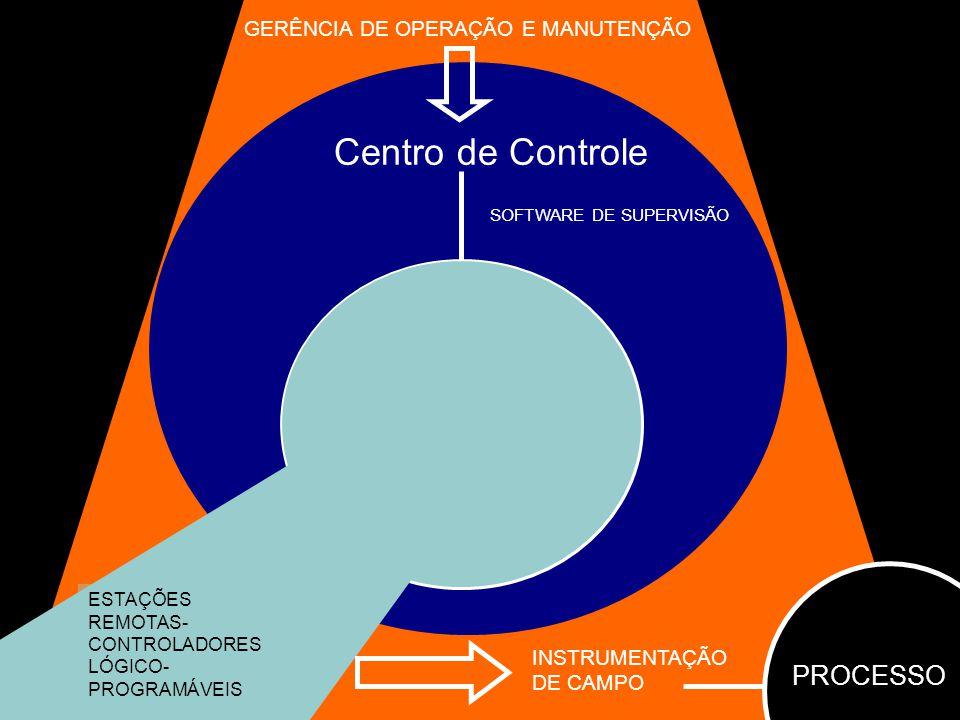 GERÊNCIA DE OPERAÇÃO E MANUTENÇÃO Centro de Controle Centros Regionais SOFTWARE DE SUPERVISÃO ESTAÇÕES REMOTAS- CONTROLADORES LÓGICO- PROGRAMÁVEIS INS