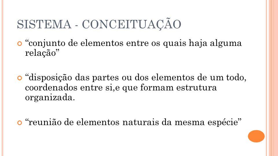 SISTEMA - CONCEITUAÇÃO conjunto de elementos entre os quais haja alguma relação disposição das partes ou dos elementos de um todo, coordenados entre s