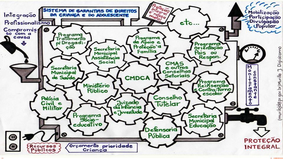 EIXOS ESTRATÉGICOS DE AÇÃO Os órgãos públicos e as organizações da sociedade civil integrantes do SGD deverão exercer suas funções em rede, a partir de 3 eixos estratégicos de ação (art.5º Resolução113 - Conanda): Promoção Defesa Controle