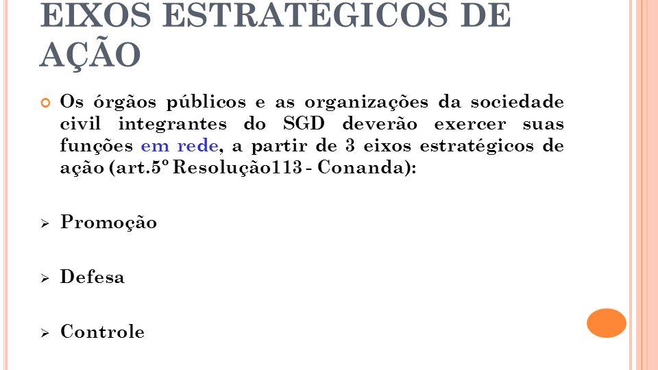 EIXOS ESTRATÉGICOS DE AÇÃO Os órgãos públicos e as organizações da sociedade civil integrantes do SGD deverão exercer suas funções em rede, a partir d