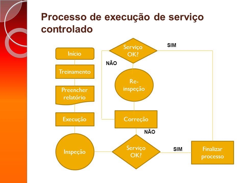 Processo de execução de serviço controlado SIM Início Preencher relatório Treinamento Execução Inspeção Serviço OK? Finalizar processo Correção NÃO Re