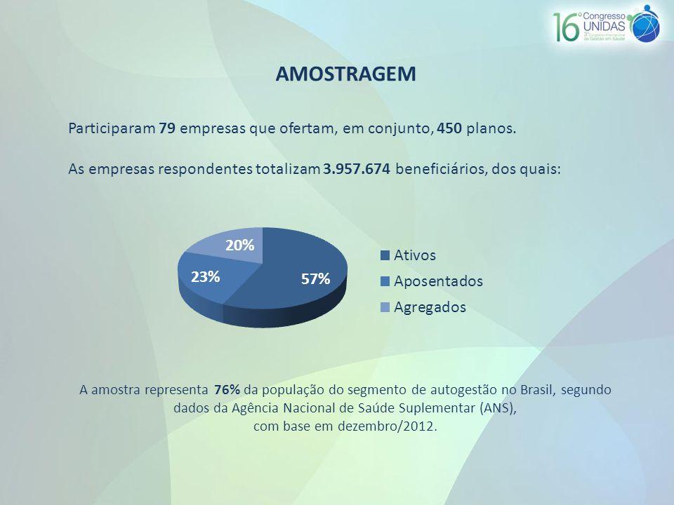 AMOSTRAGEM Participaram 79 empresas que ofertam, em conjunto, 450 planos.