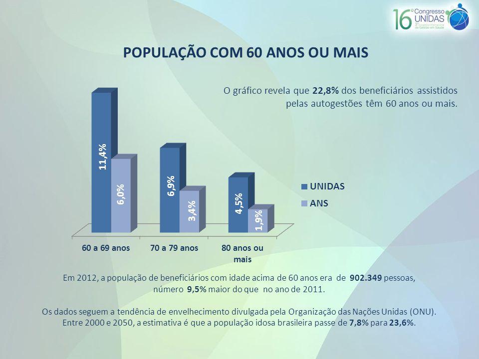 POPULAÇÃO COM 60 ANOS OU MAIS Em 2012, a população de beneficiários com idade acima de 60 anos era de 902.349 pessoas, número 9,5% maior do que no ano de 2011.