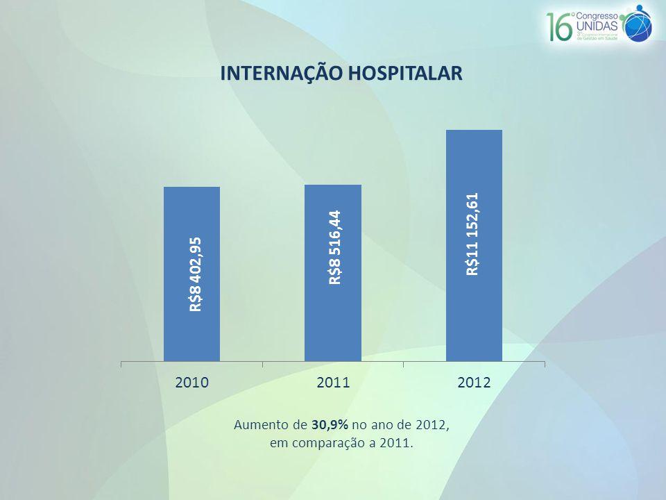 INTERNAÇÃO HOSPITALAR Aumento de 30,9% no ano de 2012, em comparação a 2011.