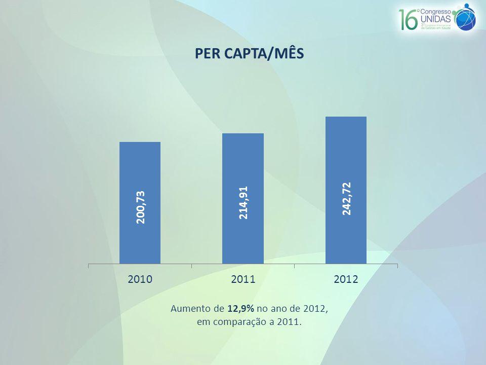 PER CAPTA/MÊS Aumento de 12,9% no ano de 2012, em comparação a 2011.